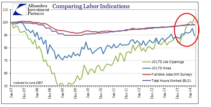 ABOOK Oct 2014 JOLTS Labor Indications