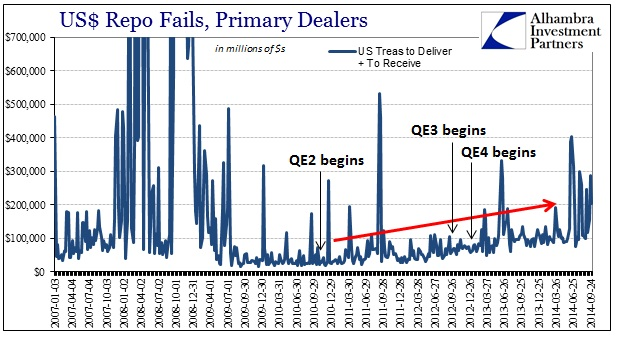 ABOOK Oct 2014 Repo Again Fails History QE