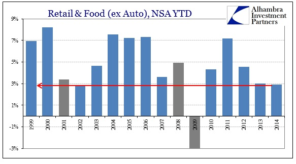 ABOOK Oct 2014 Retail Sales YTD ex auto