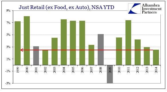ABOOK Oct 2014 Retail Sales YTD just retail