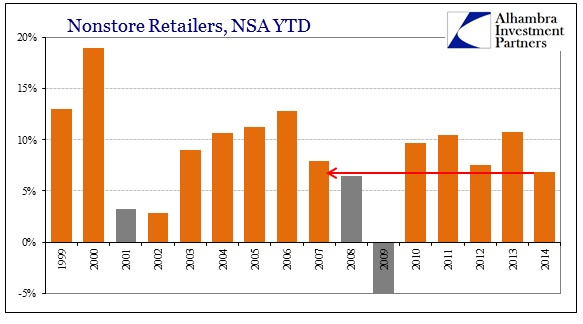 ABOOK Oct 2014 Retail Sales YTD nonstore
