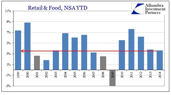 ABOOK Oct 2014 Retail Sales YTD total