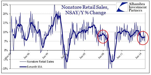 ABOOK Oct 2014 Retail Sales YY nonstore