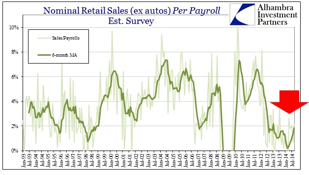 ABOOK Oct 2014 Retail Sales ex autos per Est Survey