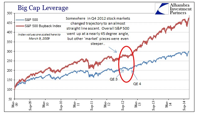 ABOOK Nov 2014 Big Cap Lev Buyback v Index