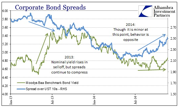 ABOOK Nov 2014 Oct 15 Corporate Bond Spreads 13-14