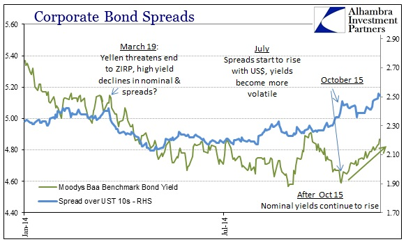 ABOOK Nov 2014 Oct 15 Corporate Bond Spreads 14