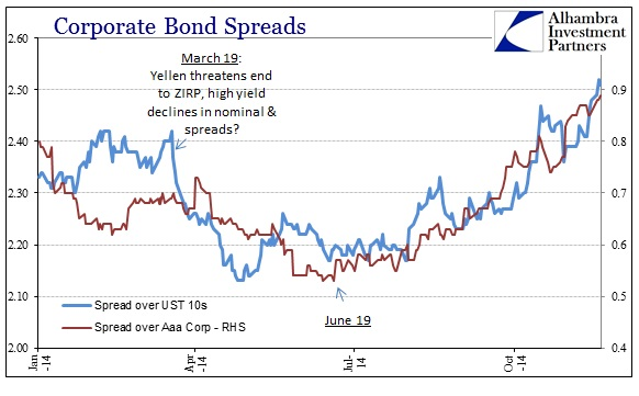 ABOOK Nov 2014 Oct 15 Corporate Bond Spreads Aaa