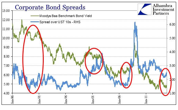 ABOOK Nov 2014 Oct 15 Corporate Bond Spreads History
