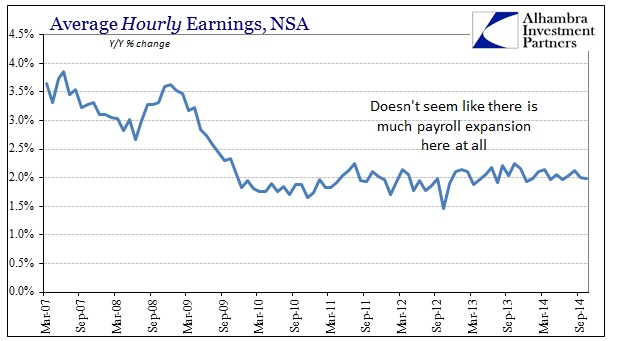 ABOOK Nov 2014 Payrolls Hourly Earns YY