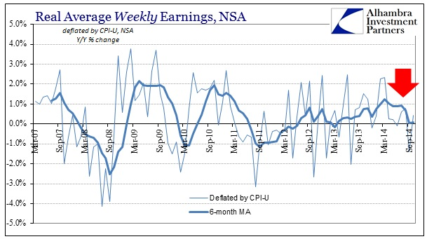 ABOOK Nov 2014 Payrolls Weekly Earns YY