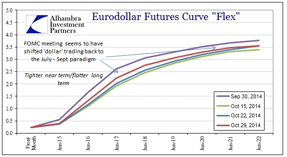 ABOOK Nov 2014 What Changed Eurodollars to Oct 29