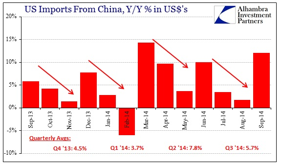 ABOOK Oct 2014 Global Trade US Imports China Qtr Pattern