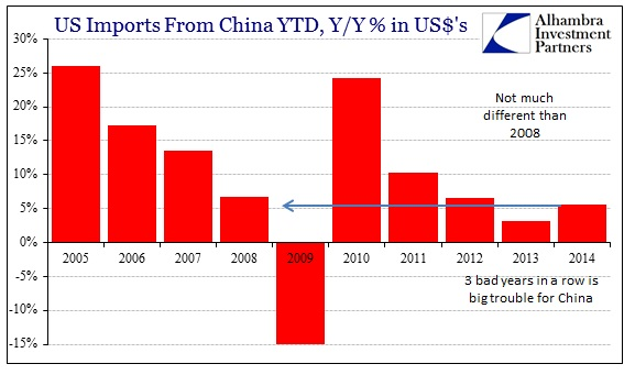 ABOOK Oct 2014 Global Trade US Imports China YTD