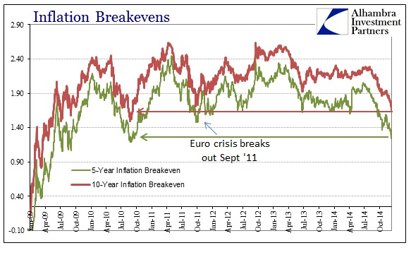 ABOOK Dec 2014 Big Credit Moves Breakevens Crisis Lows
