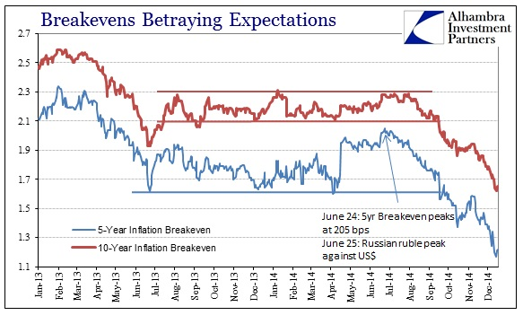 ABOOK Dec 2014 Considerable Period Breakevens Short