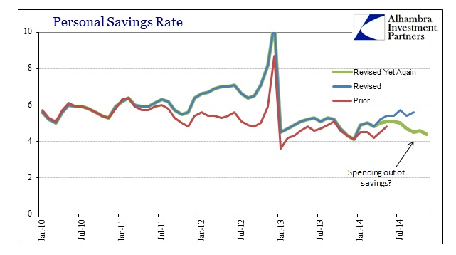 ABOOK Dec 2014 Inc Spend Pers Savings Rate