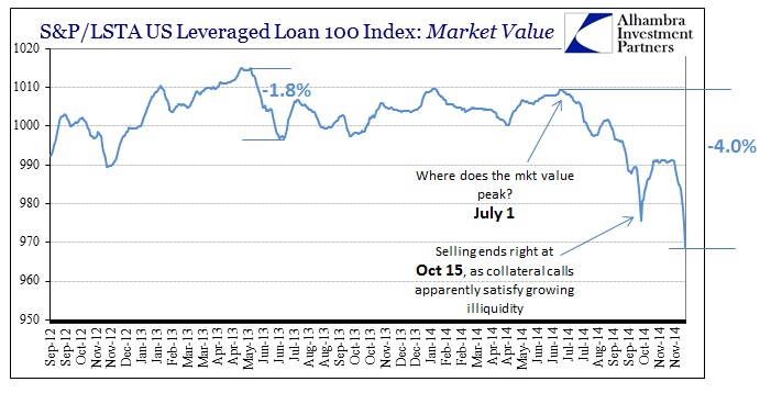 ABOOK Dec 2014 Leverage Ripples Lev Loan Recent