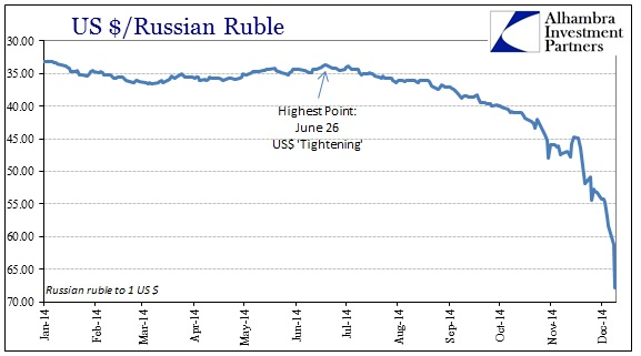ABOOK Dec 2014 SNB Ruble