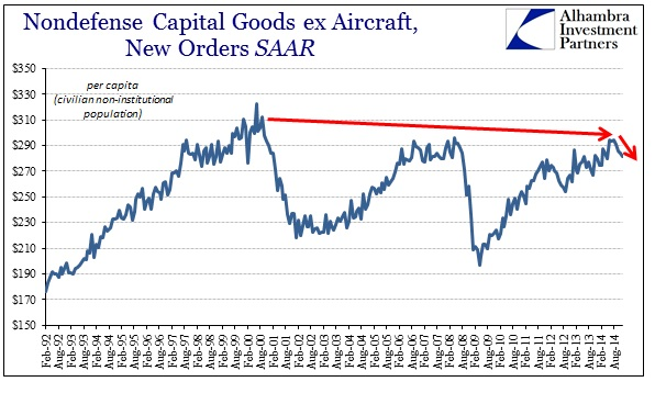 ABOOK Jan 2015 Durable Goods Cap Goods per person