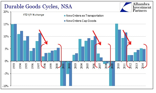 ABOOK Jan 2015 Durable Goods Cycles