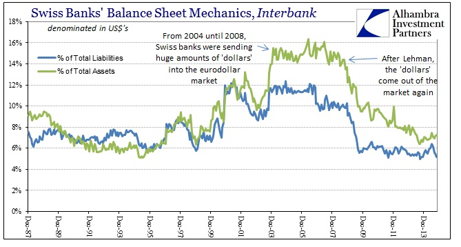 ABOOK Jan 2015 SNB Swiss Banks Structure Interbank