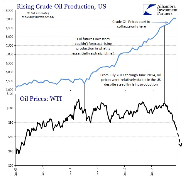 Contra Corner » Mind The Oil Demand Outlook: More Evidence