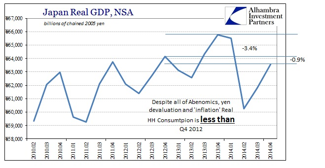 ABOOK Feb 2015 Japan GDP Real HH NSA2