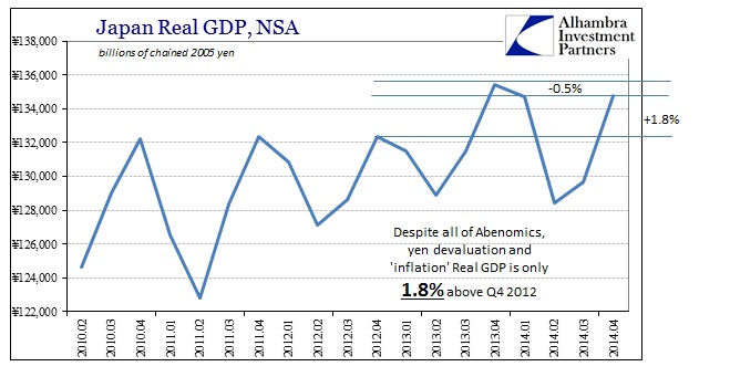 ABOOK Feb 2015 Japan GDP Real NSA