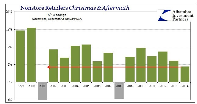 ABOOK Feb 2015 Retail Sales Nonstore Christmas2