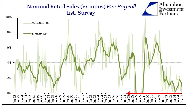 ABOOK Feb 2015 Retail Sales Per Payroll