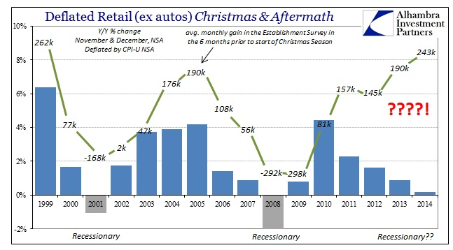 ABOOK Feb 2015 Retail Sales Retail exautuos Christmas w