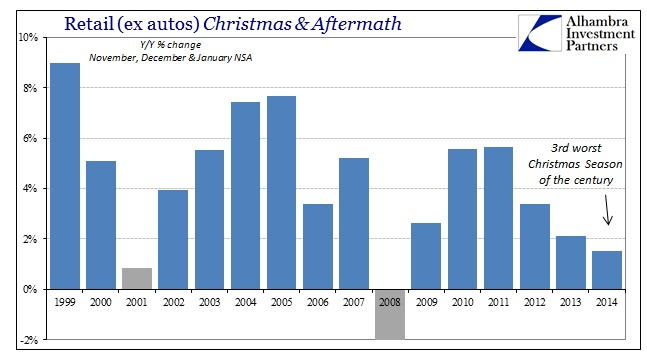 ABOOK Feb 2015 Retail Sales Retail exautuos Christmas