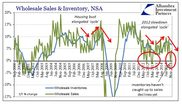 ABOOK Feb 2015 Wholesale Trouble Sales Inv YY