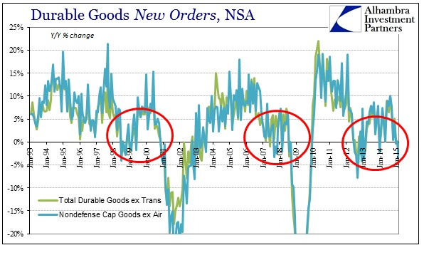 ABOOK April 2015 Durable Goods New Orders NSA