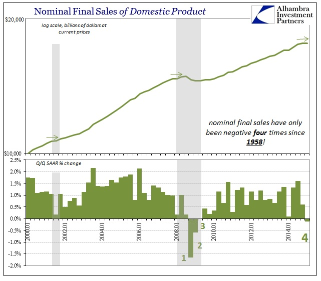 ABOOK April 2015 Final Sales Nominal Domestic Product