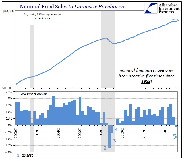 ABOOK April 2015 Final Sales Nominal Domestic Purchasers