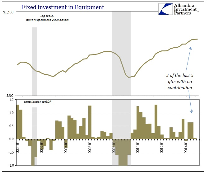 ABOOK April 2015 GDP Fixed Investment Equip