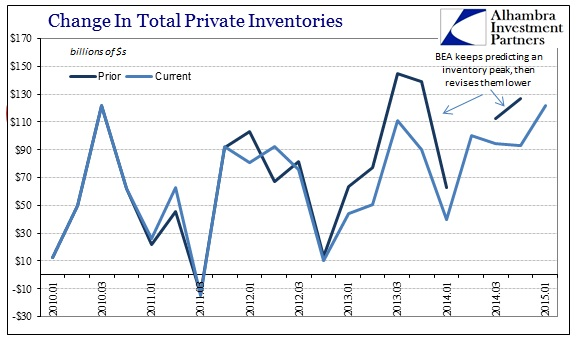 ABOOK April 2015 GDP Inventory