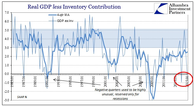 ABOOK April 2015 GDP less Inventory Longer