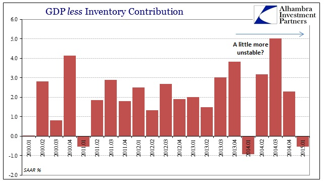 ABOOK April 2015 GDP less Inventory