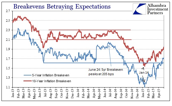 ABOOK May 2015 FOMC Rift Breakevens