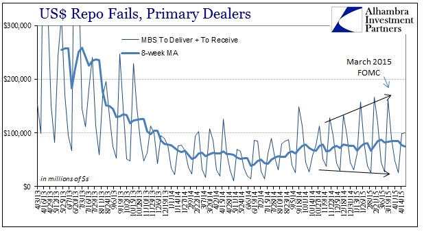 ABOOK May 2015 FOMC Rift Repo Fails MBS