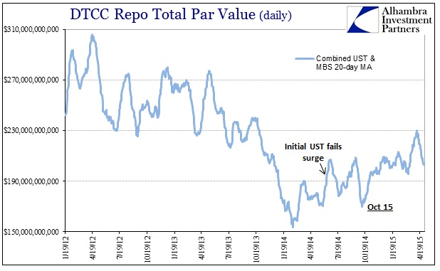 ABOOK May 2015 FOMC Rift Repo Volume