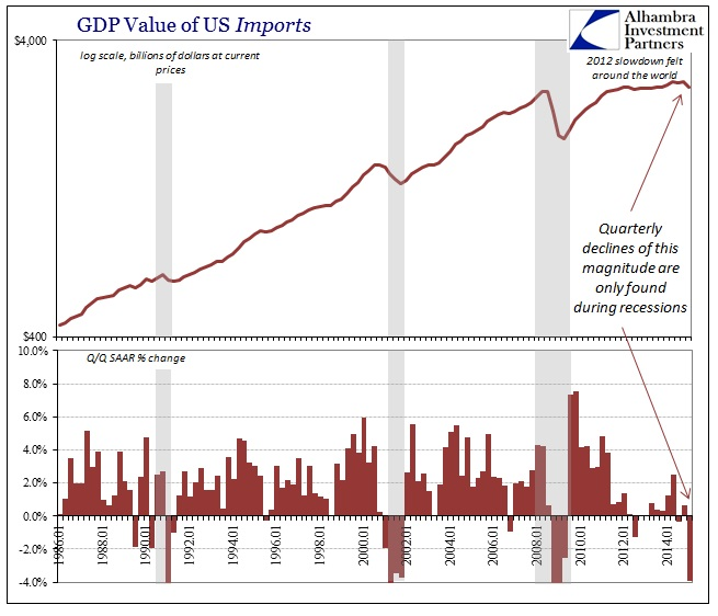ABOOK May 2015 GDP Imports