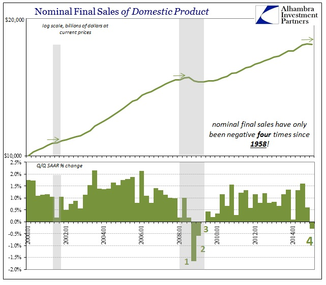 ABOOK May 2015 GDP Revised Final Sales