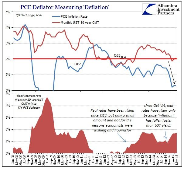 ABOOK May 2015 Gold PCE Deflator Real Rates