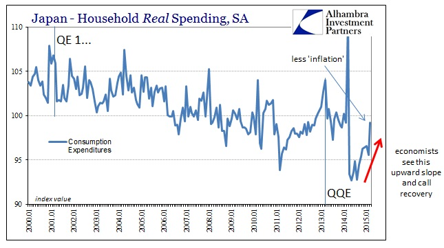 ABOOK May 2015 Japan Real Spending SA Recovery