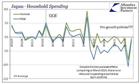 ABOOK May 2015 Japan Recession HH Spending