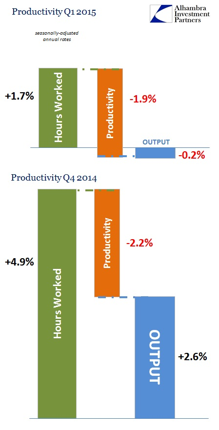 ABOOK May 2015 Productivity Last 2 qtrs